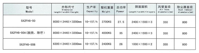 1、5XZFHS-50型比重式复式精选机-64000元-2
